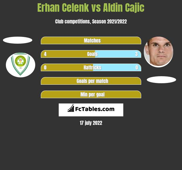 Erhan Celenk vs Aldin Cajic h2h player stats