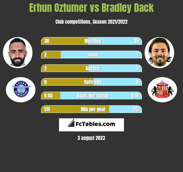 Erhun Oztumer vs Bradley Dack h2h player stats