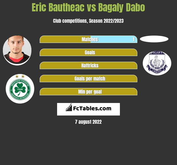 Eric Bautheac vs Bagaly Dabo h2h player stats