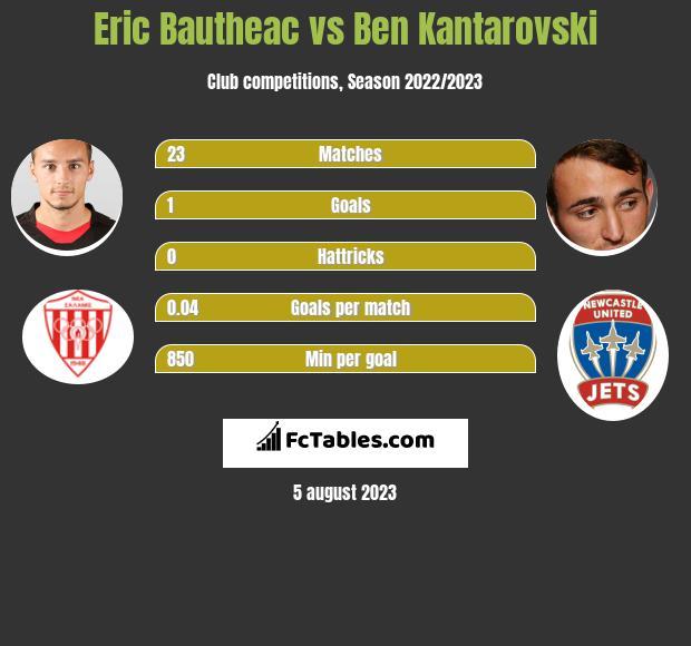 Eric Bautheac vs Ben Kantarovski infographic