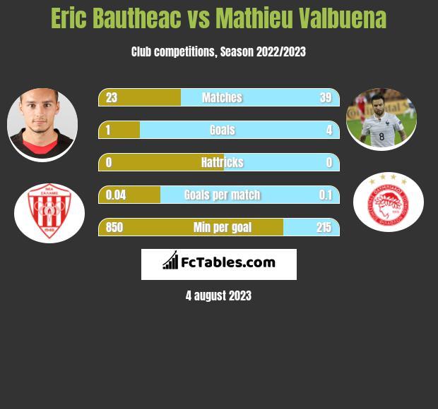Eric Bautheac vs Mathieu Valbuena h2h player stats