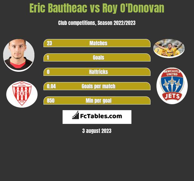 Eric Bautheac vs Roy O'Donovan infographic
