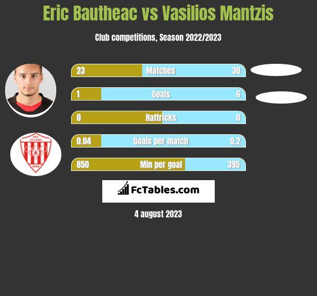 Eric Bautheac vs Vasilios Mantzis h2h player stats