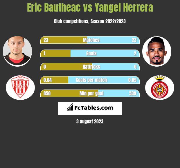 Eric Bautheac vs Yangel Herrera h2h player stats