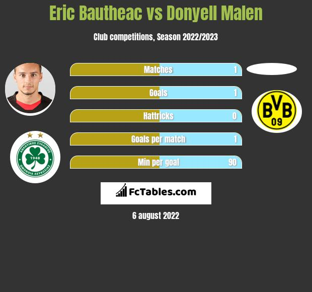 Eric Bautheac vs Donyell Malen h2h player stats