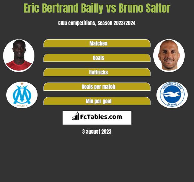Eric Bertrand Bailly vs Bruno Saltor infographic