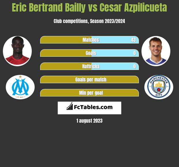 Eric Bertrand Bailly vs Cesar Azpilicueta infographic