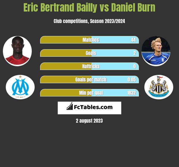 Eric Bertrand Bailly vs Daniel Burn infographic
