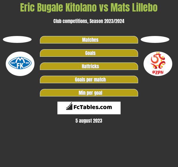 Eric Bugale Kitolano vs Mats Lillebo h2h player stats
