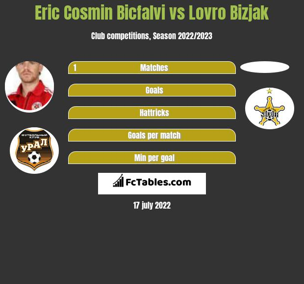 Eric Cosmin Bicfalvi vs Lovro Bizjak h2h player stats