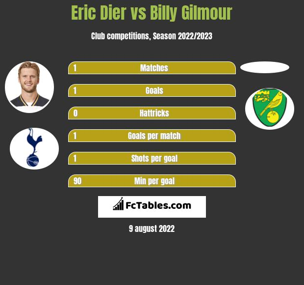 Eric Dier vs Billy Gilmour infographic