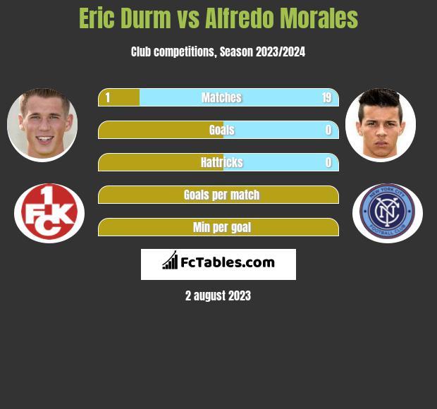 Eric Durm vs Alfredo Morales infographic