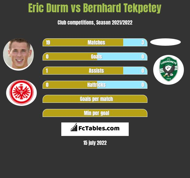 Eric Durm vs Bernhard Tekpetey infographic