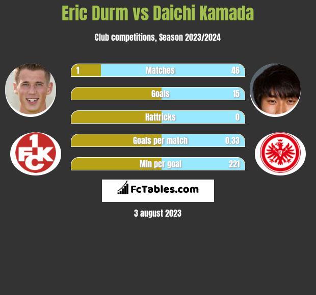 Eric Durm vs Daichi Kamada infographic
