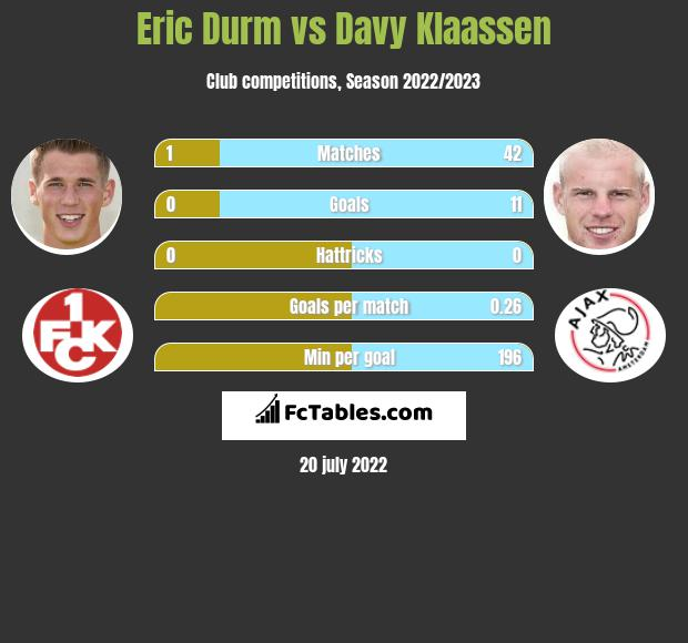Eric Durm vs Davy Klaassen infographic