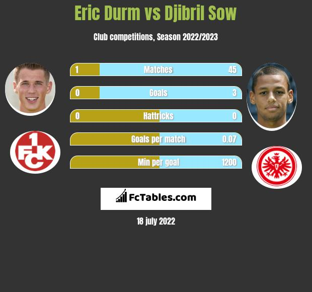 Eric Durm vs Djibril Sow infographic