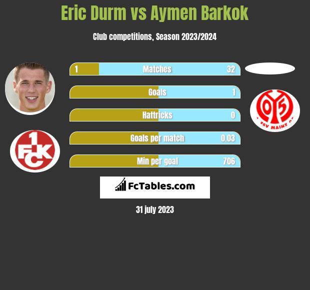 Eric Durm vs Aymen Barkok infographic
