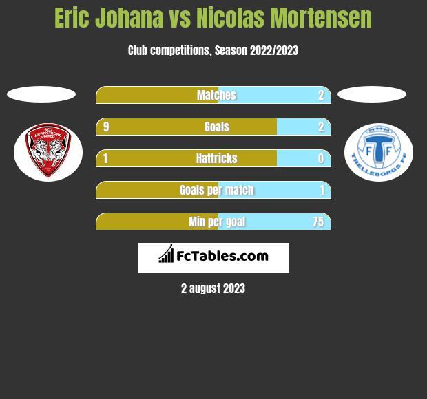 Eric Johana vs Nicolas Mortensen h2h player stats