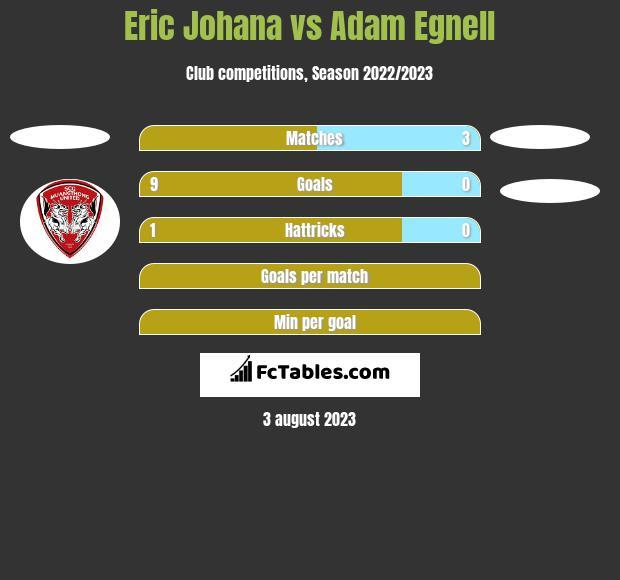 Eric Johana vs Adam Egnell h2h player stats