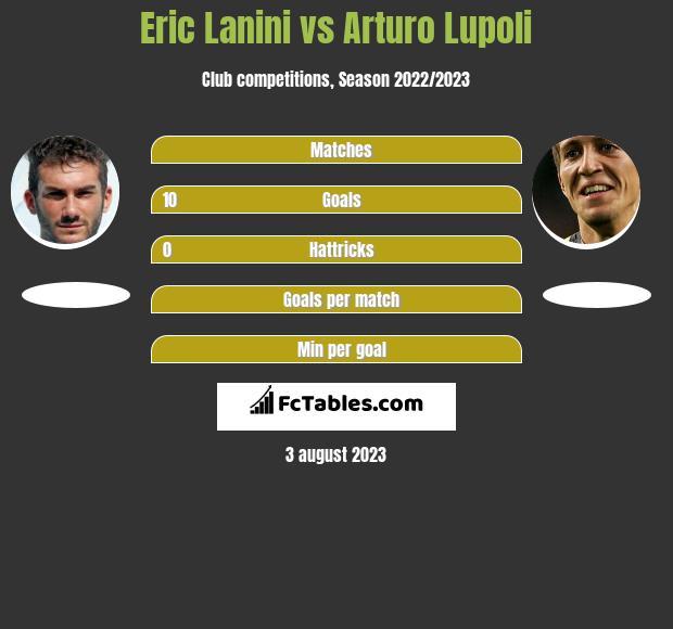 Eric Lanini vs Arturo Lupoli h2h player stats