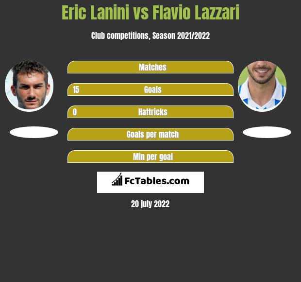 Eric Lanini vs Flavio Lazzari h2h player stats