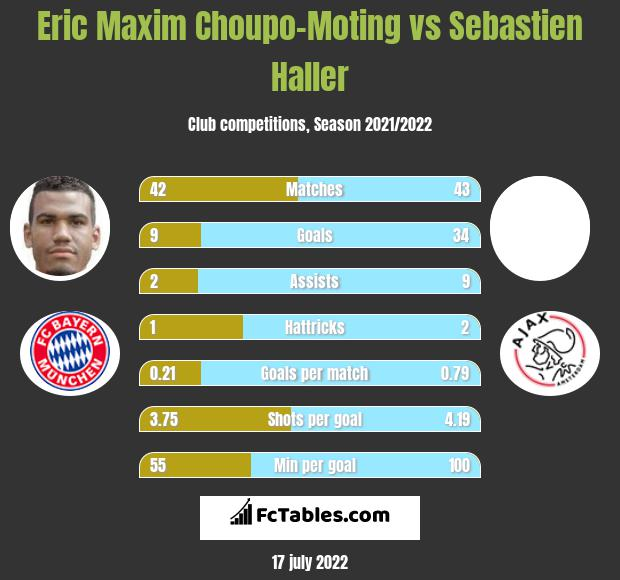 Eric Maxim Choupo-Moting vs Sebastien Haller h2h player stats