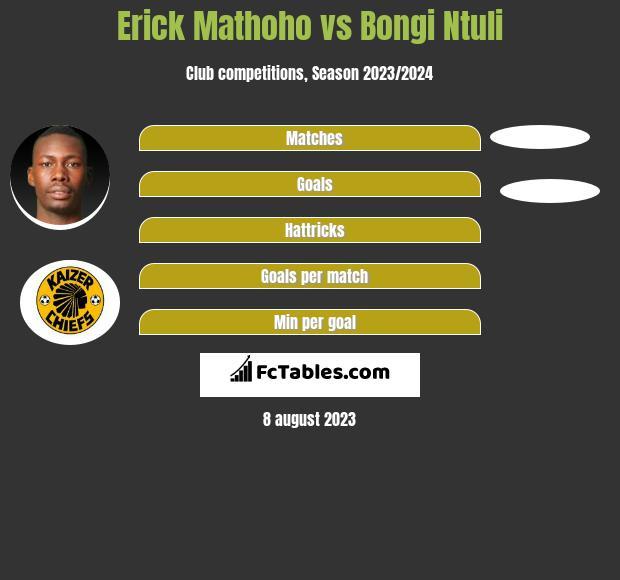 Erick Mathoho vs Bongi Ntuli h2h player stats