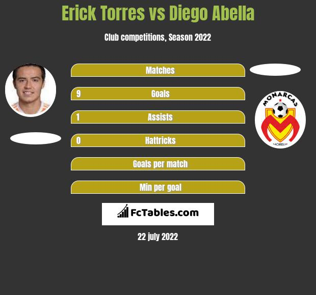 Erick Torres vs Diego Abella infographic