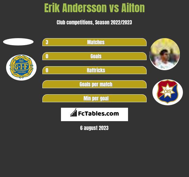 Erik Andersson vs Ailton h2h player stats