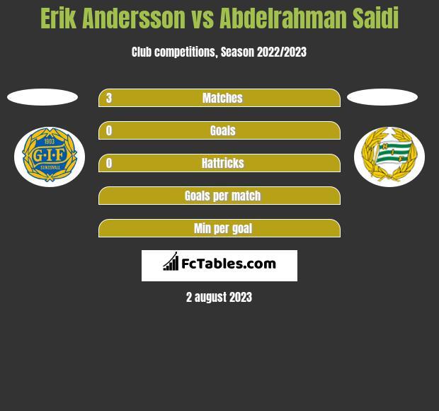 Erik Andersson vs Abdelrahman Saidi h2h player stats