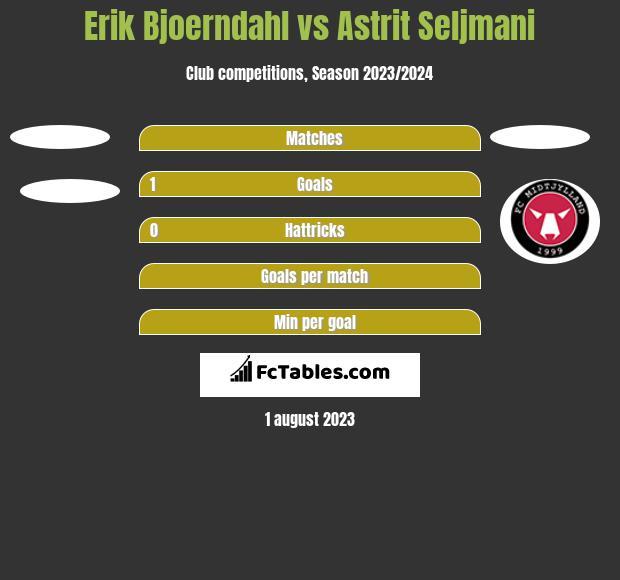 Erik Bjoerndahl vs Astrit Seljmani h2h player stats