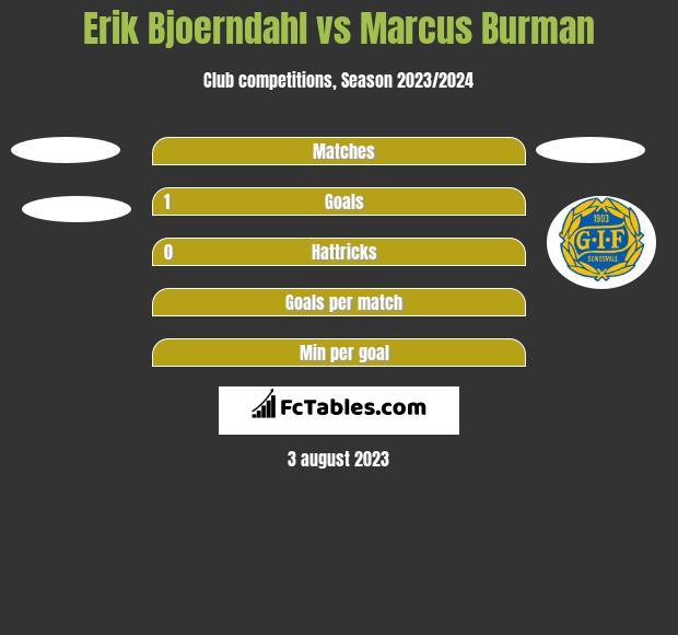 Erik Bjoerndahl vs Marcus Burman h2h player stats