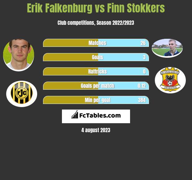 Erik Falkenburg vs Finn Stokkers h2h player stats