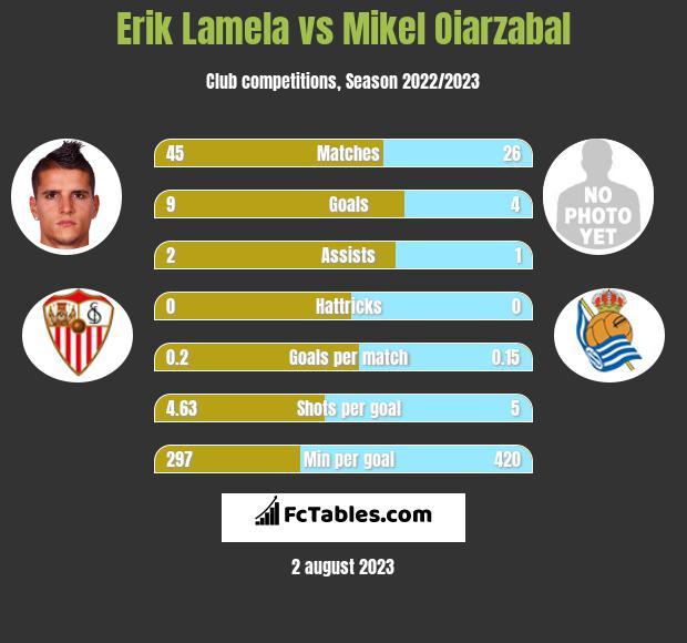 Erik Lamela vs Mikel Oiarzabal h2h player stats