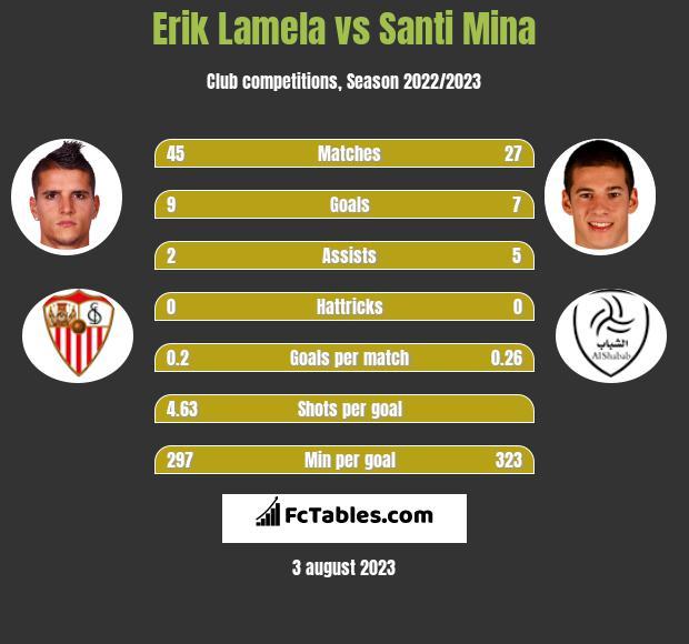 Erik Lamela vs Santi Mina h2h player stats