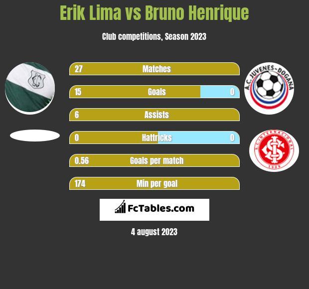 Erik Lima vs Bruno Henrique h2h player stats