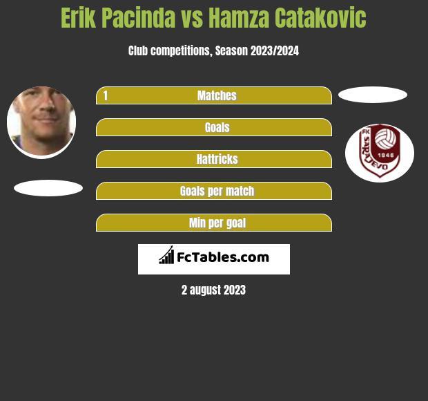 Erik Pacinda vs Hamza Catakovic h2h player stats