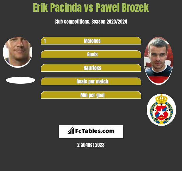 Erik Pacinda vs Pawel Brozek infographic