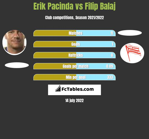 Erik Pacinda vs Filip Balaj h2h player stats