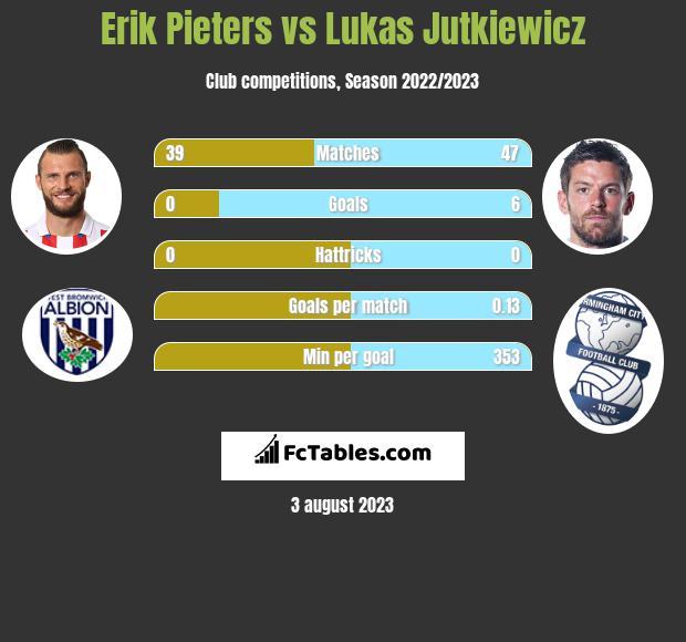 Erik Pieters vs Lukas Jutkiewicz infographic