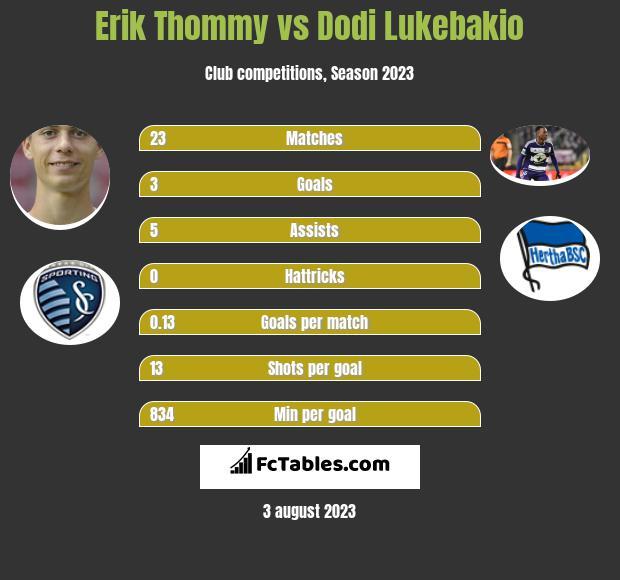 Erik Thommy vs Dodi Lukebakio infographic