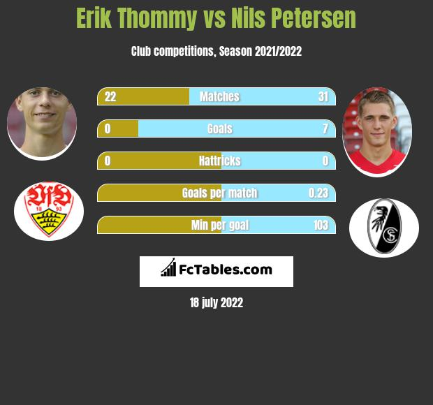 Erik Thommy vs Nils Petersen infographic