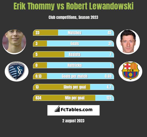 Erik Thommy vs Robert Lewandowski infographic