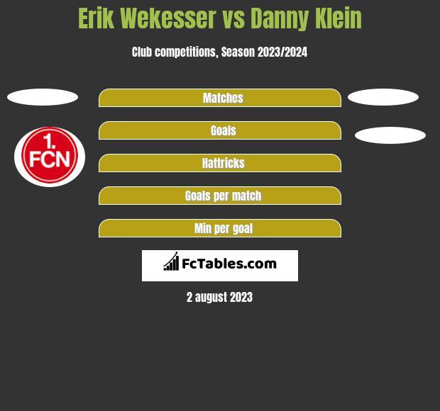 Erik Wekesser vs Danny Klein h2h player stats