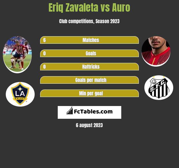Eriq Zavaleta vs Auro infographic