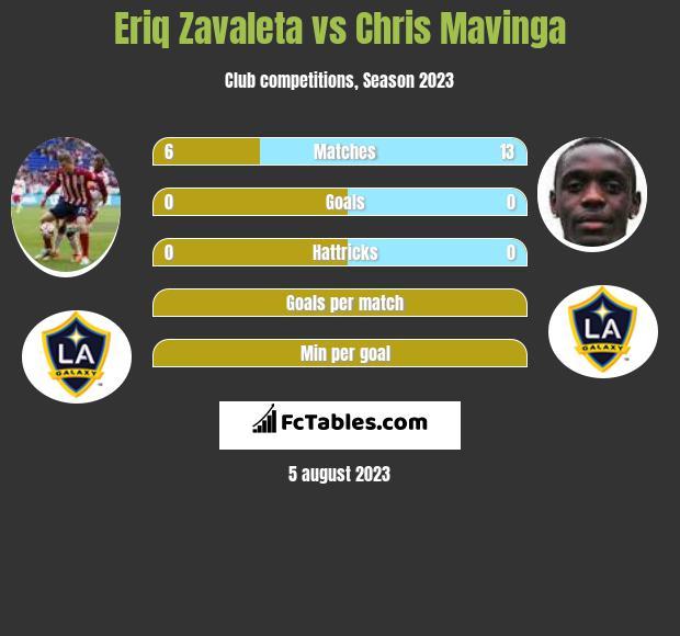 Eriq Zavaleta vs Chris Mavinga infographic