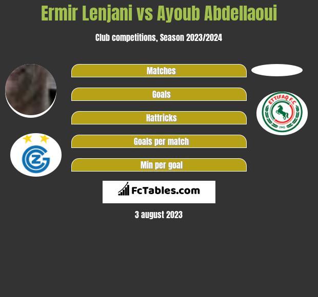 Ermir Lenjani vs Ayoub Abdellaoui infographic