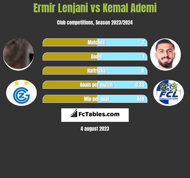 Ermir Lenjani vs Kemal Ademi infographic