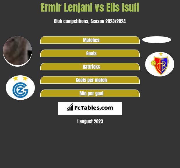 Ermir Lenjani vs Elis Isufi infographic