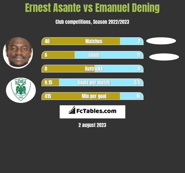 Ernest Asante vs Emanuel Dening h2h player stats